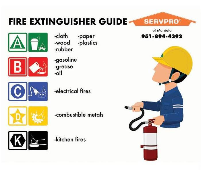 graphic talking about different types of fire extinguishers